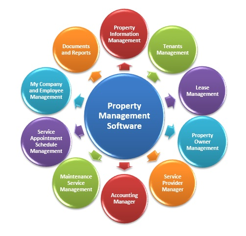 Right Property Management Software